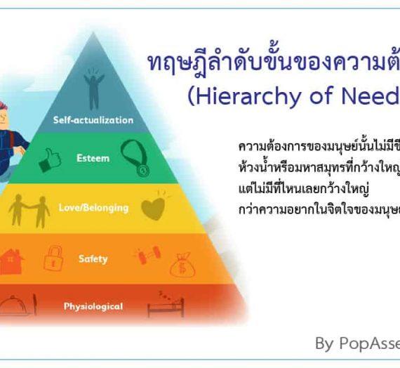 ทฤษฎีลำดับขั้นของความต้องการ (Hierarchy of Needs)